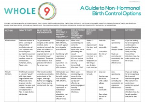 Whole9-non-hormonal-birth-control-options-1