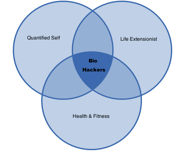 Venn diagram biohacker